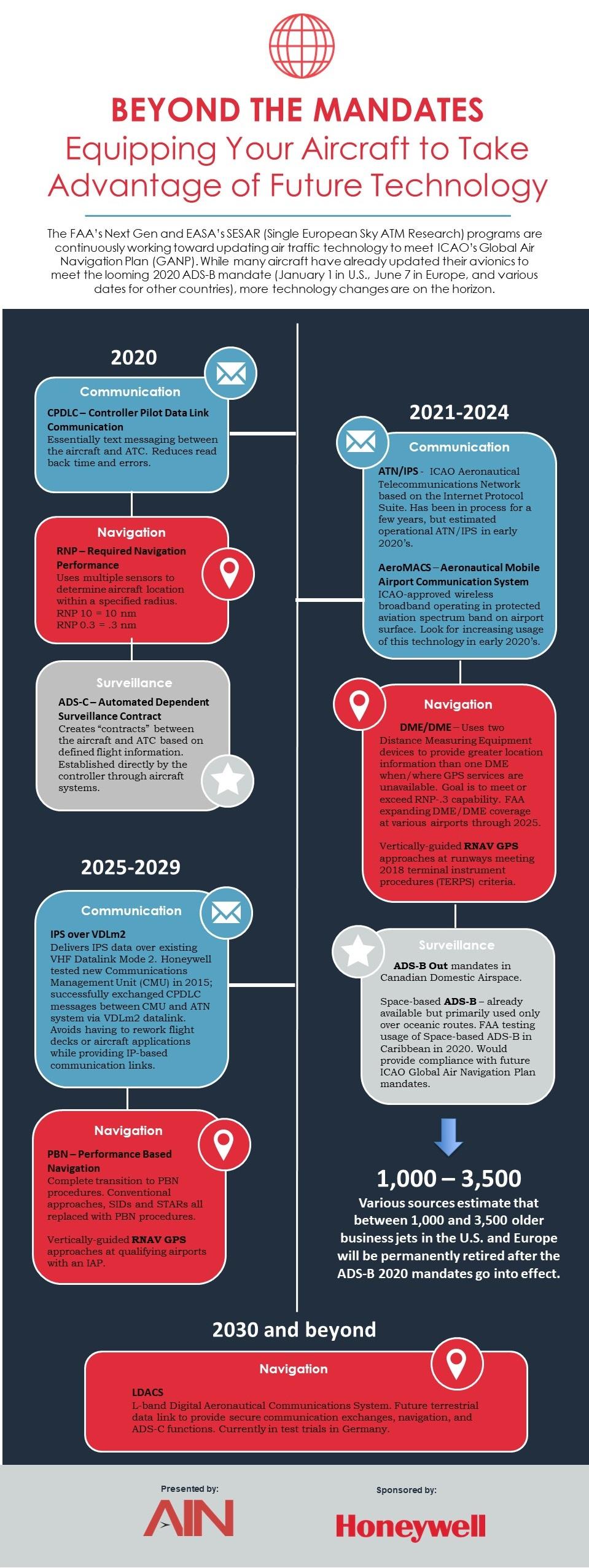 Mandates Infographic